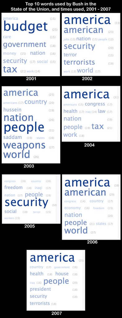 SOTU tag-cloud summary 2001-2007