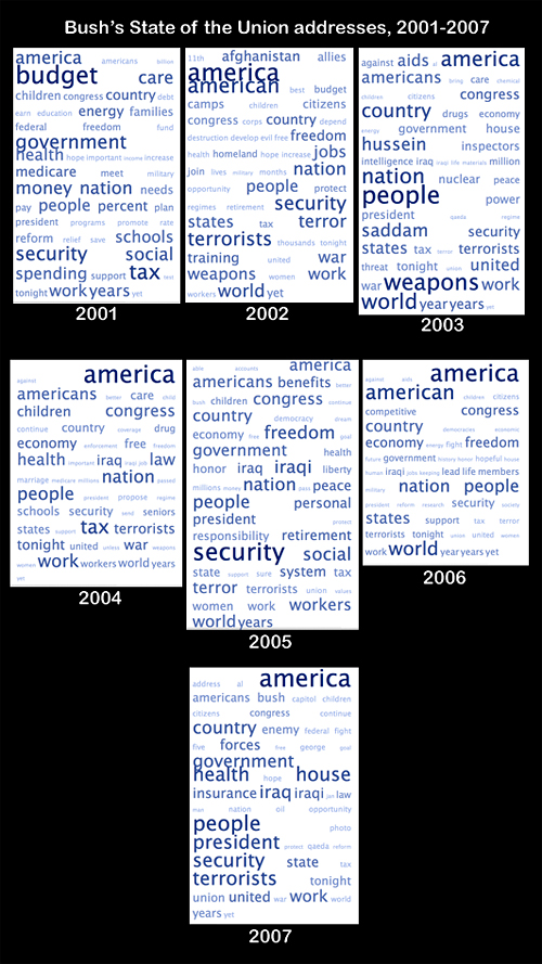 SOTU tag clouds 2001-2007